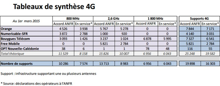 tableau-4g-operateurs-anfr