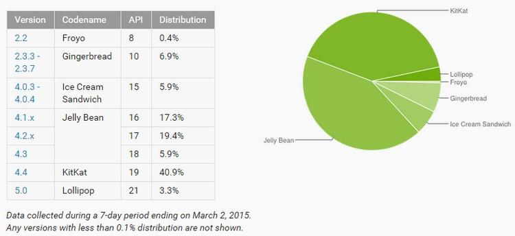 tableau répartition des versions d'android