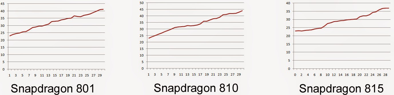 test Snapdragon 810
