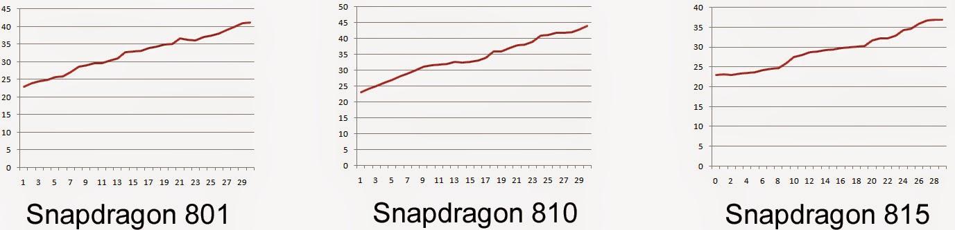 test Snapdragon 810