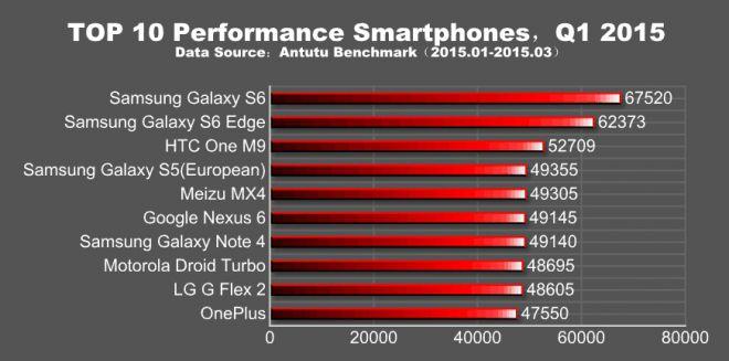top 10 smartphones 2015