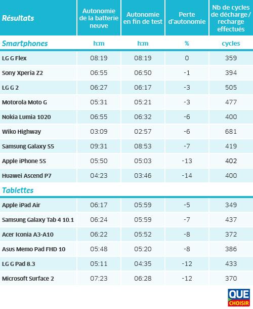 ufc que choisir batteries smartphones tableau