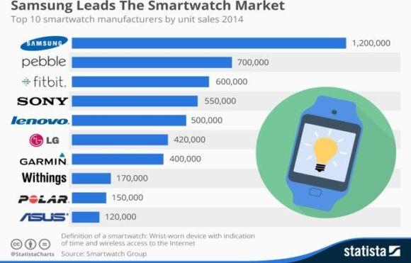 ventes smartwatches