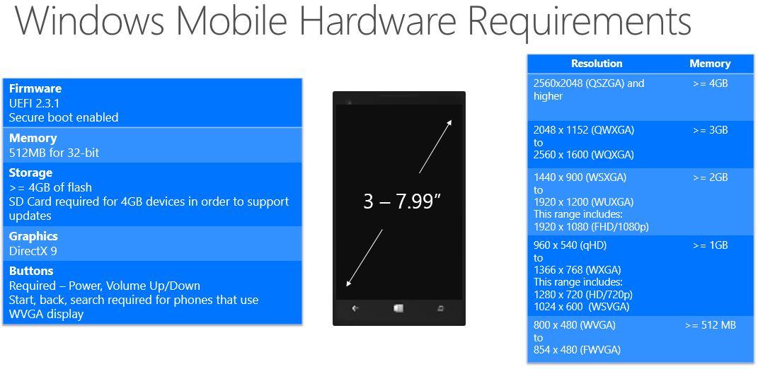 Windows 10, config mobile