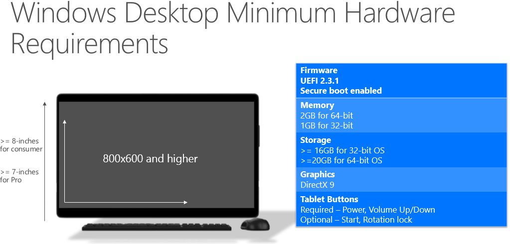 Windows 10, config PC