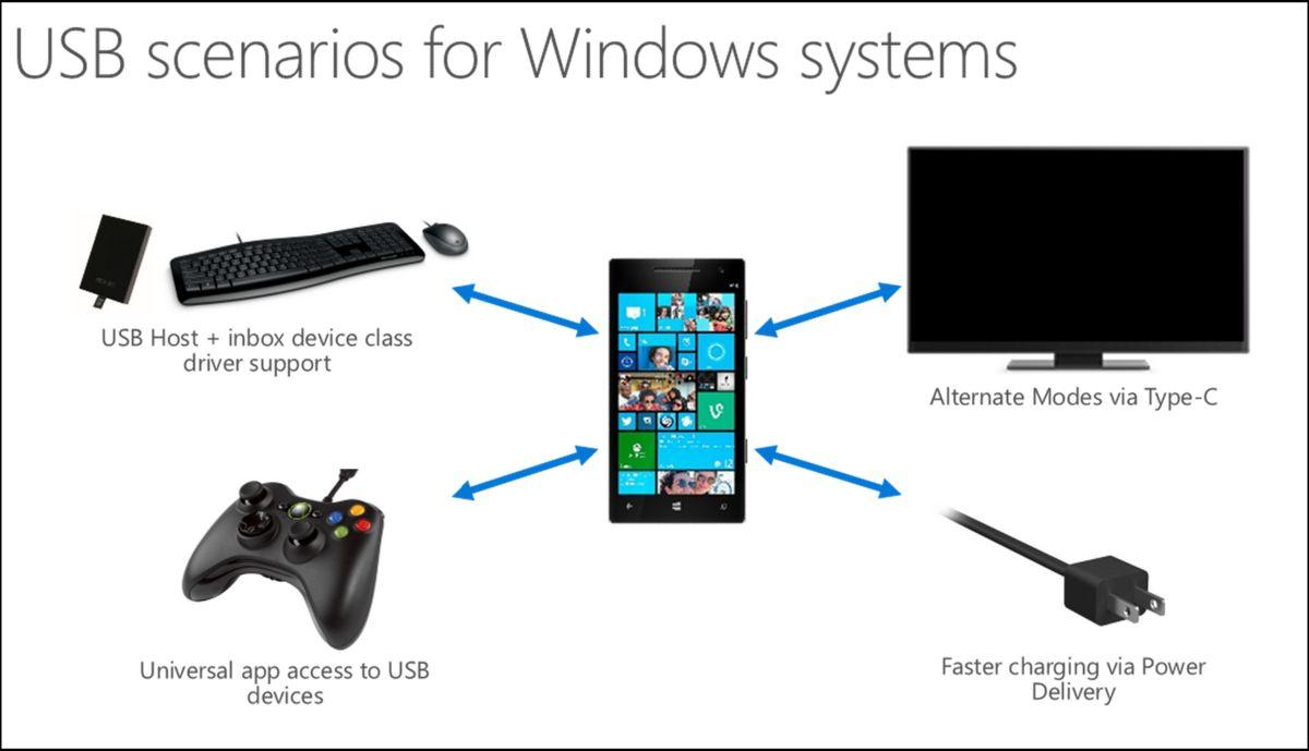 Windows 10 USB Type C
