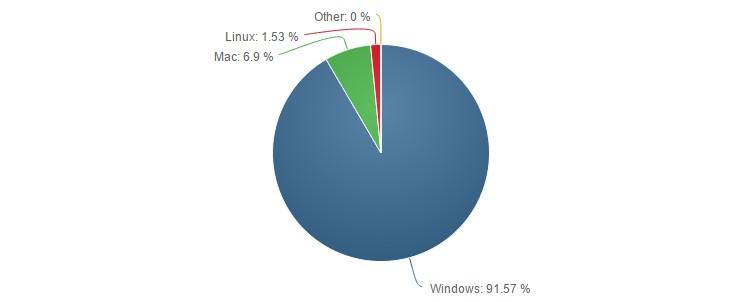 windows-domine