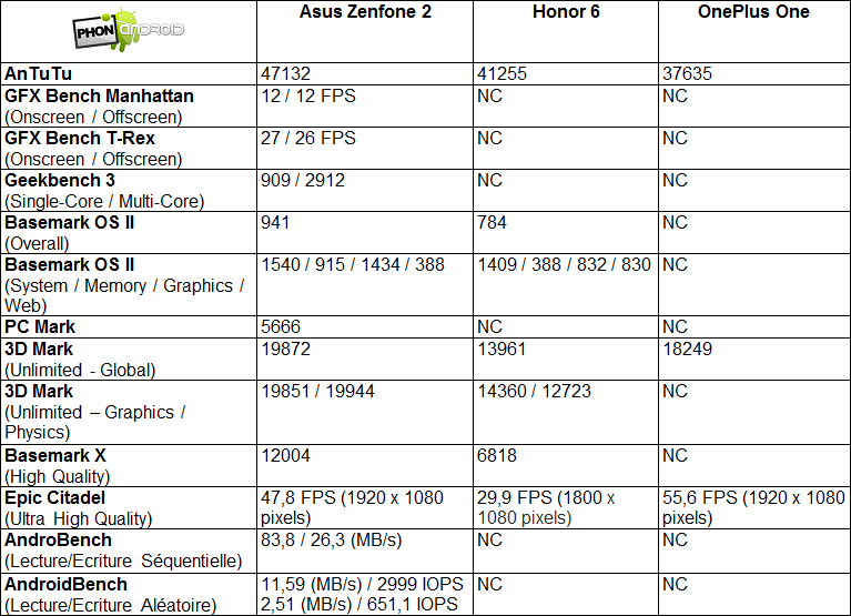 zenfone-2-benchmarks