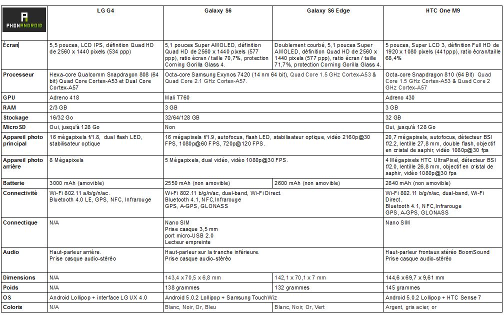 comparatif LG G4