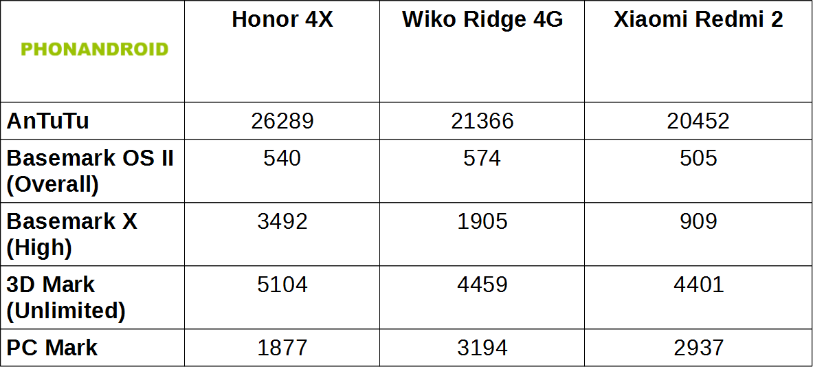 Honor 4X Benchmarks