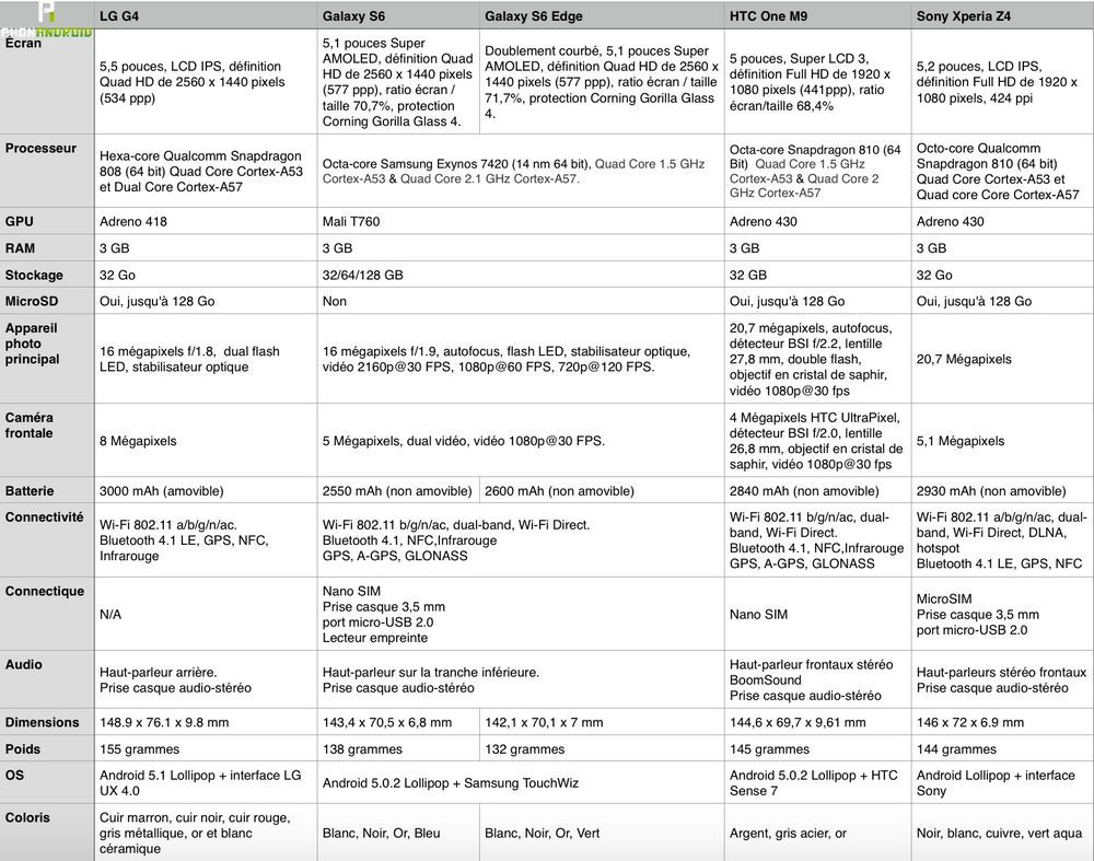 LG G4 comparatif fiche technique