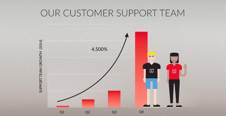 oneplus service client meilleur