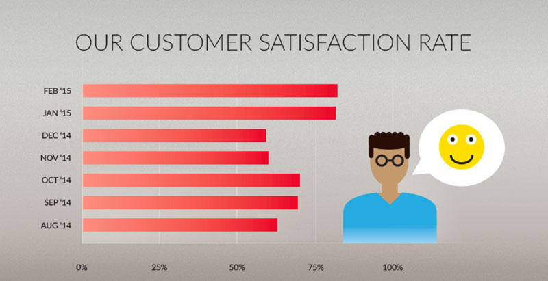 oneplus satisfaction client records