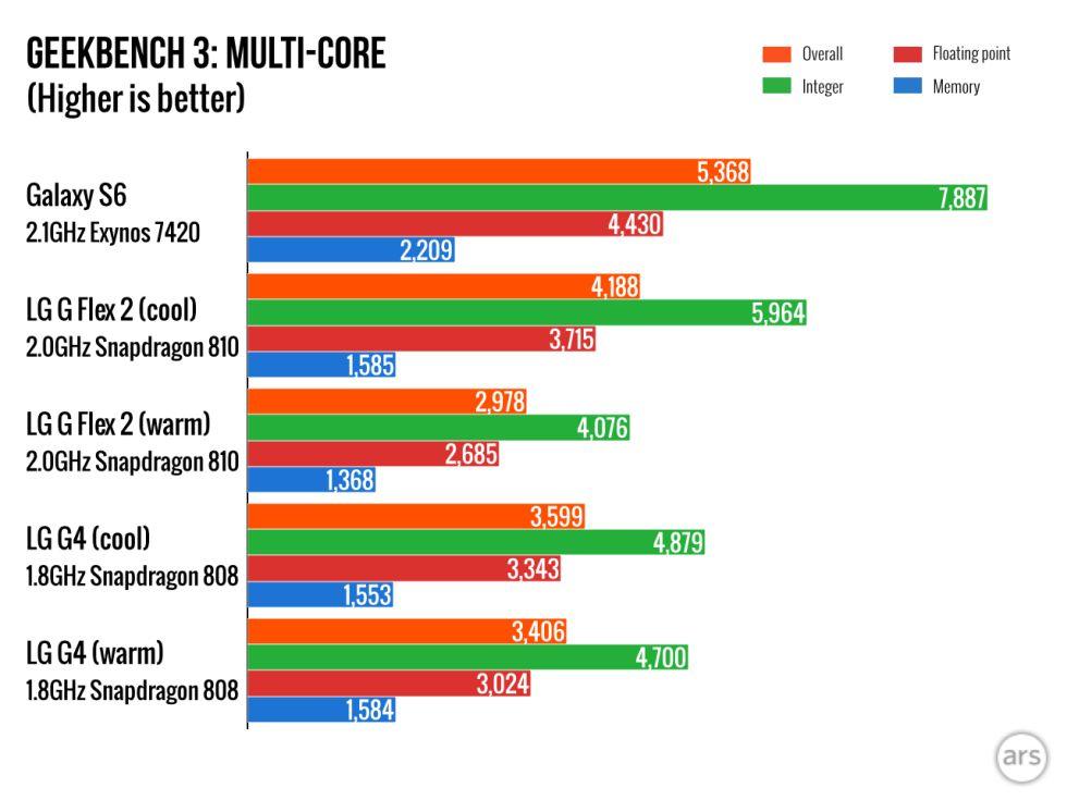 LG G4 Geekbench 3 multi core