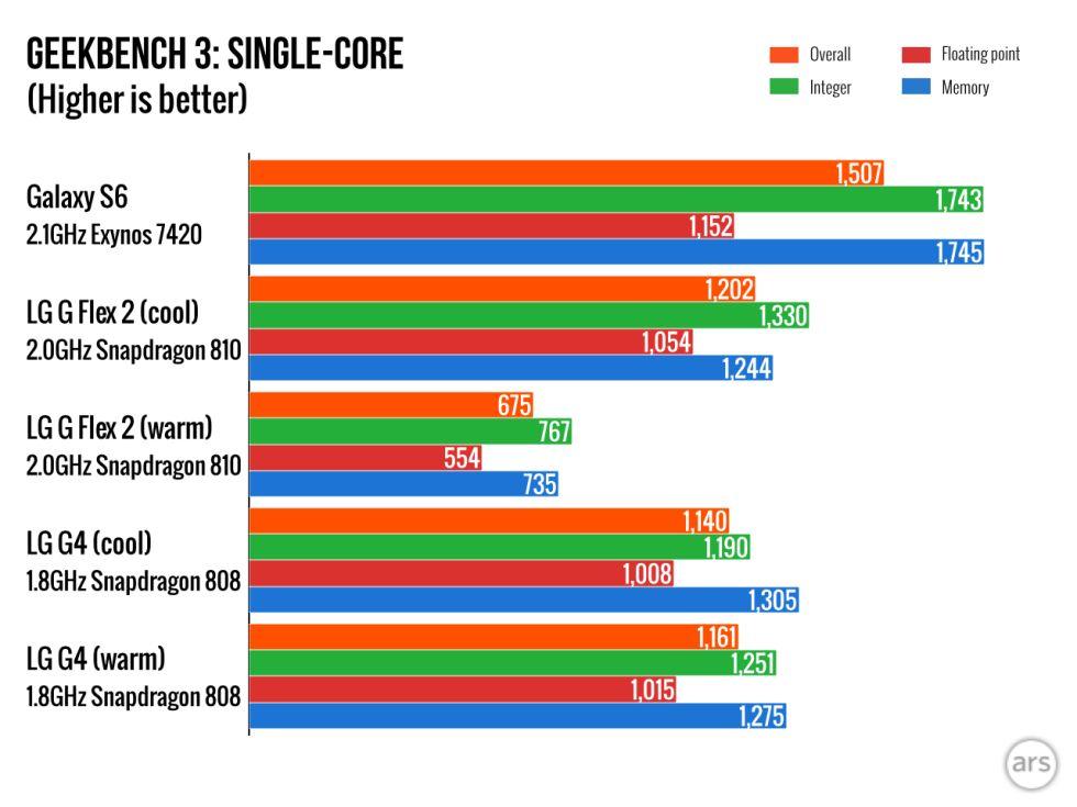 LG G4 Geekbench 3 single core