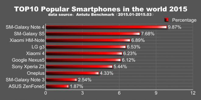 AnTuTu smartphones populaires