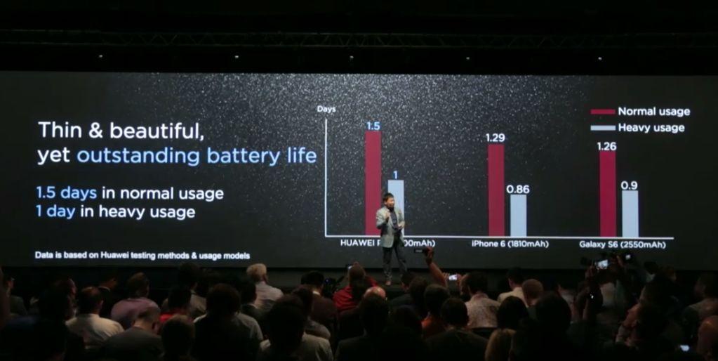 autonomie Huawei P8