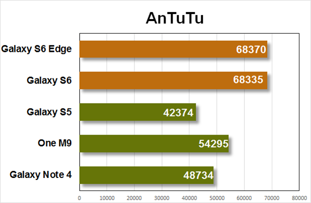 galaxy s6 benchmark antutu