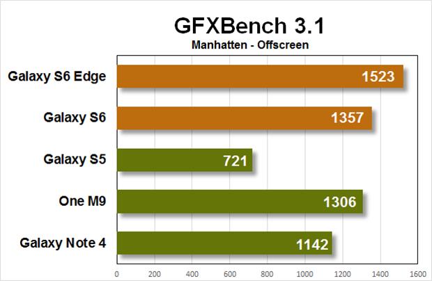 galaxy s6 benchmark gfxbench