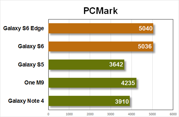 galaxy s6 benchmark pcmark