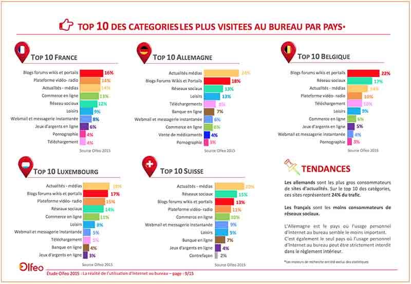 internet travail categories sites