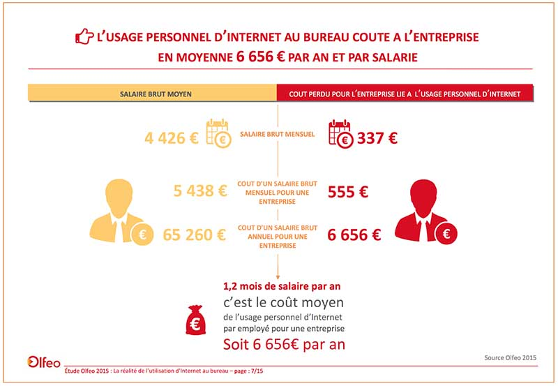 internet travail surf personnel impact financier