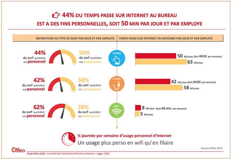 internet travail temps personnel