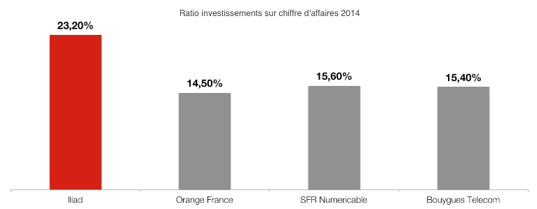 investissements operateurs 2014