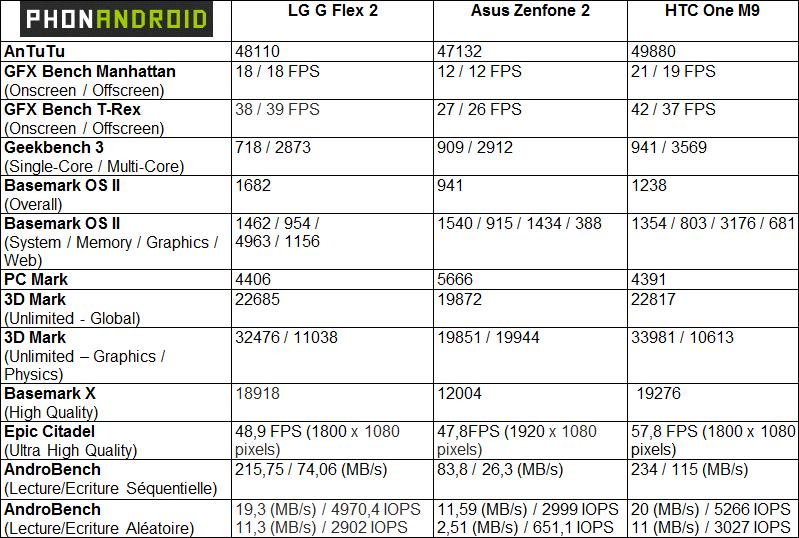 LG G Flex 2, les benchmarks