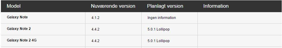 Galaxy Note 2 Lollipop