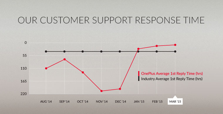 oneplus temps reponse service client