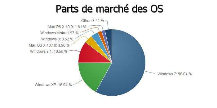 parts OS mondial