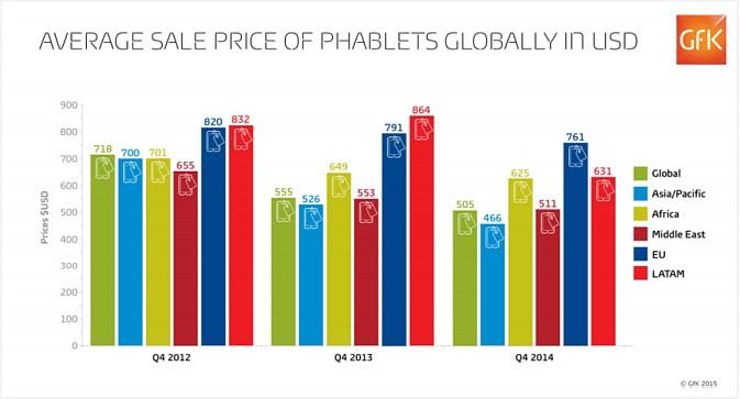 phablettes prix moyen