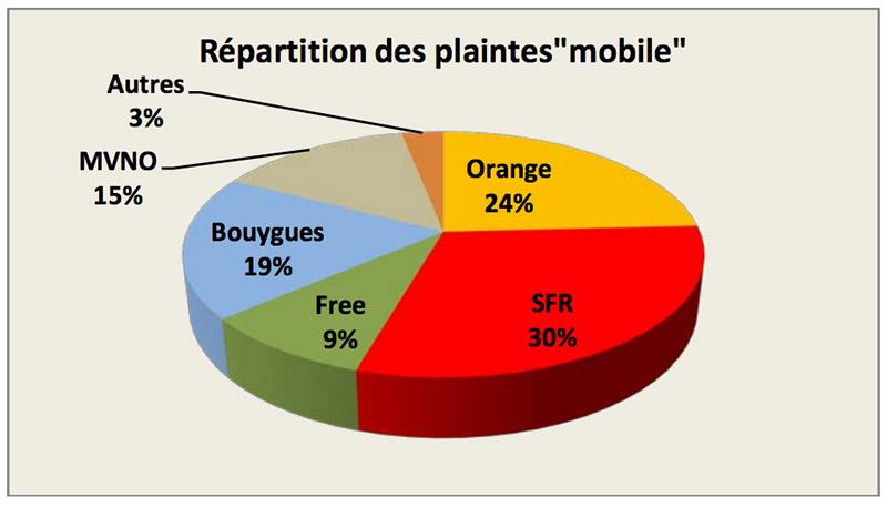 plaintes operateurs mobile