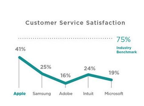samsung apple satisfaction client
