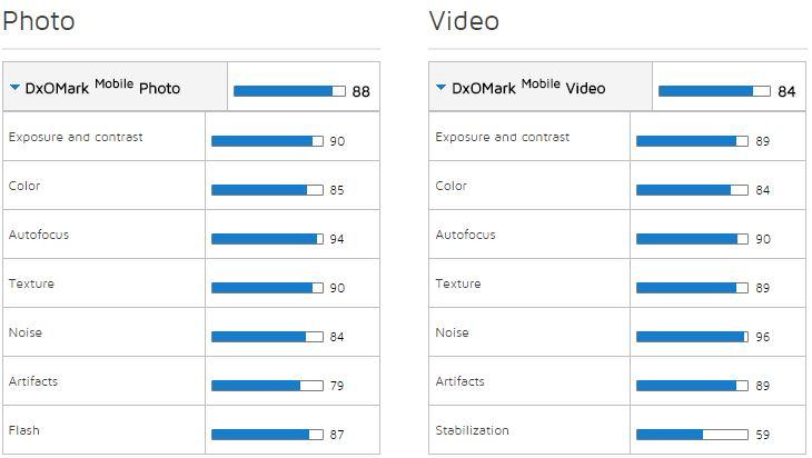 Samsung DxOmark