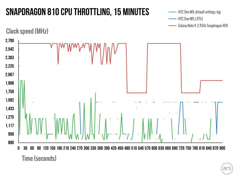 Snapdragon 810 vs 805