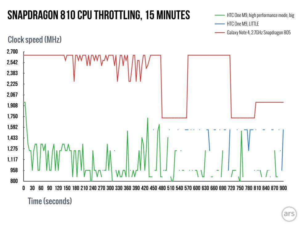 Snapdragon 810 HTC One M9 vs 805