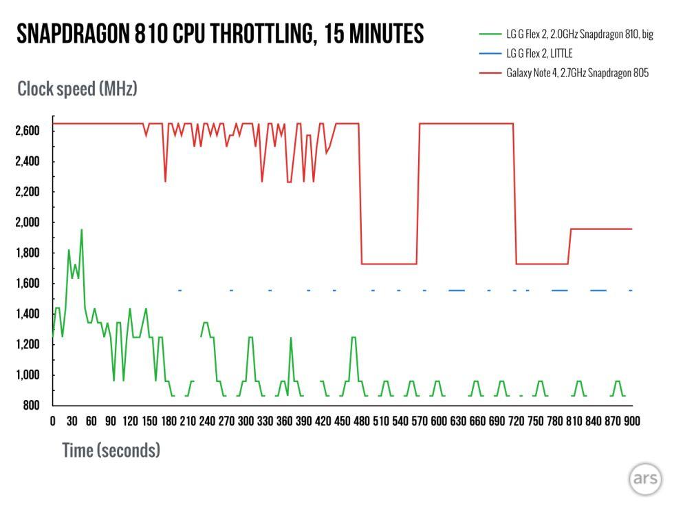 Snapdragon 810 LG G Flex 2 vs 805