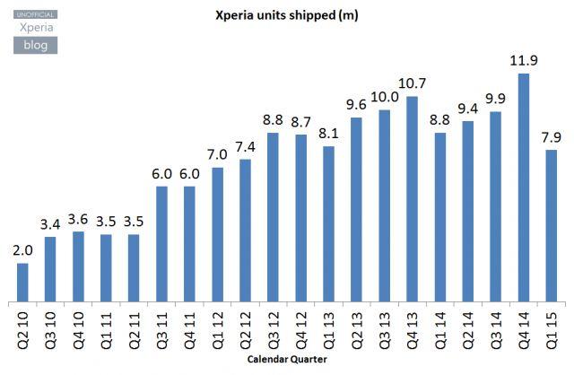 ventes Sony Xperia 2010 2015