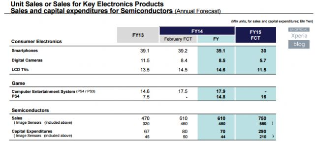 ventes Sony Xperia 2013 2015