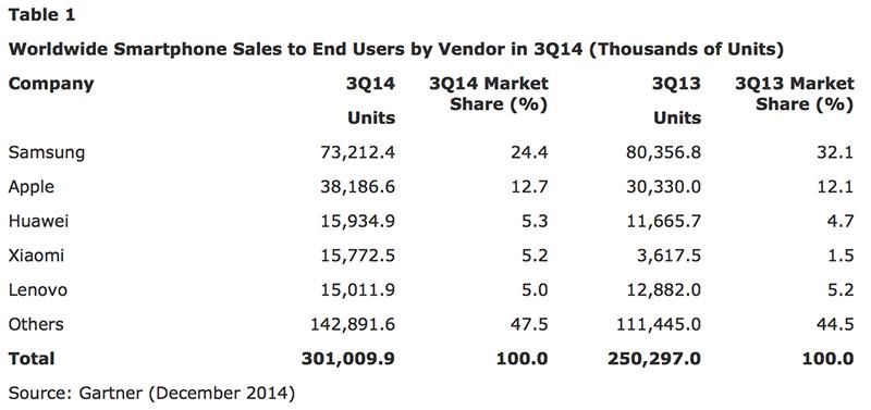 3eme trimestre 2014 smartphones