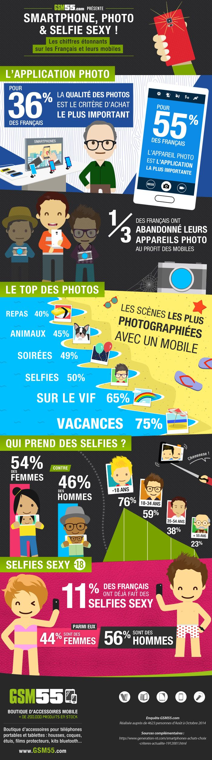 infographie smartphone photo