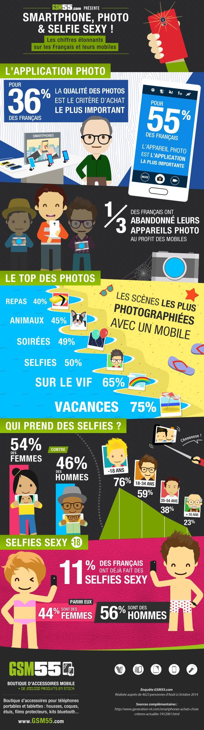 infographie smartphone photo
