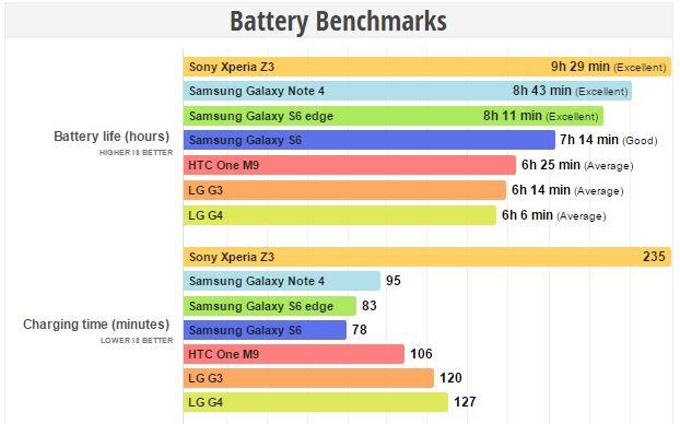 LG G4 autonomie