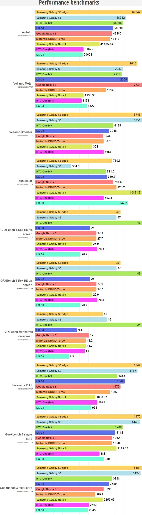 LG G4 benchmarks concurrence