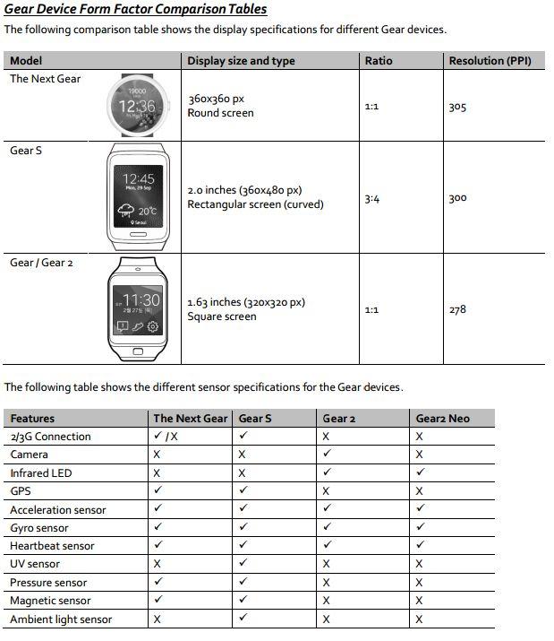 caracteristiques Samsung Gear A