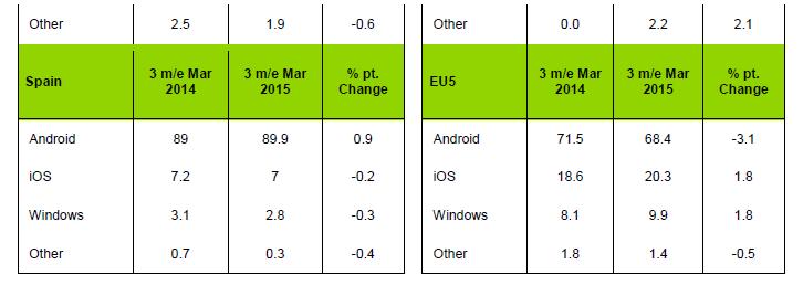 android part de marche 2015 kantar wordlpanel