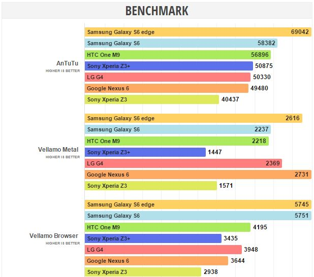 benchmarks Sony Xperia Z3 Plus