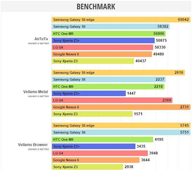 benchmarks Sony Xperia Z3 Plus
